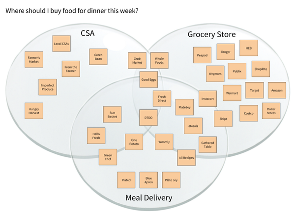 The Customer Lens Diagram
